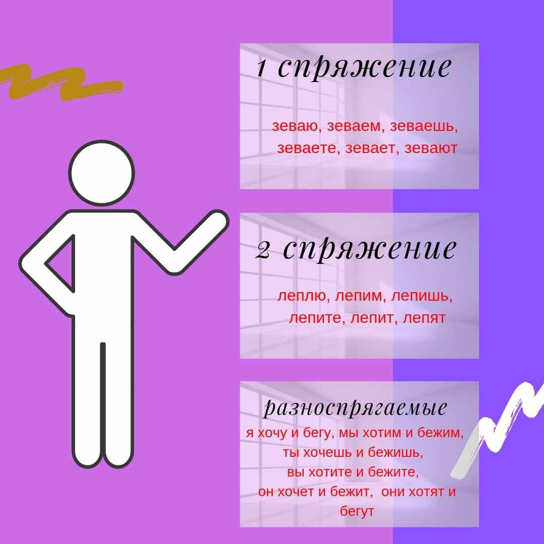 Таблица спряжения глагола